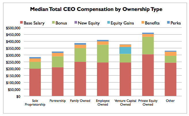 ceo-compensation-by-ownership